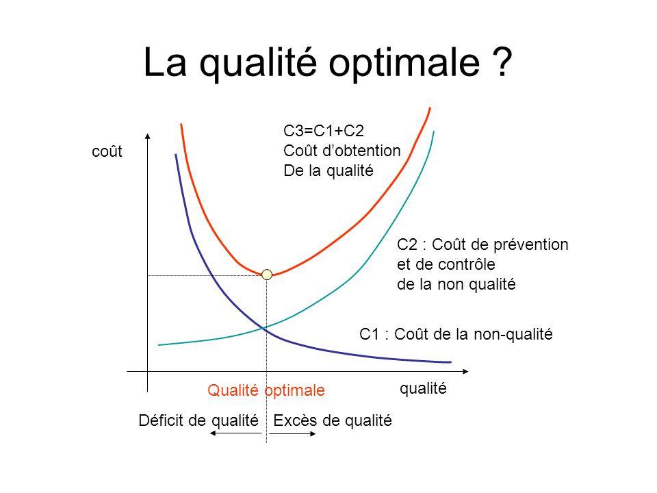 La qualité optimale ? qualité coût C1 : Coût de la non-qualité C2 : Coût de prévention et de contrôle de la non qualité C3=C1+C2 Coût dobtention De la