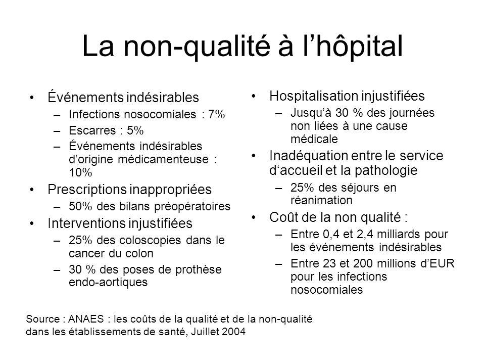 La non-qualité à lhôpital Événements indésirables –Infections nosocomiales : 7% –Escarres : 5% –Événements indésirables dorigine médicamenteuse : 10%
