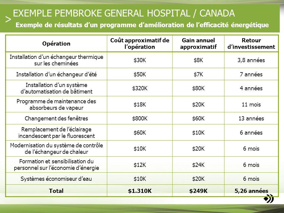 EXEMPLE PEMBROKE GENERAL HOSPITAL / CANADA Exemple de résultats dun programme damélioration de lefficacité énergétique Opération Coût approximatif de
