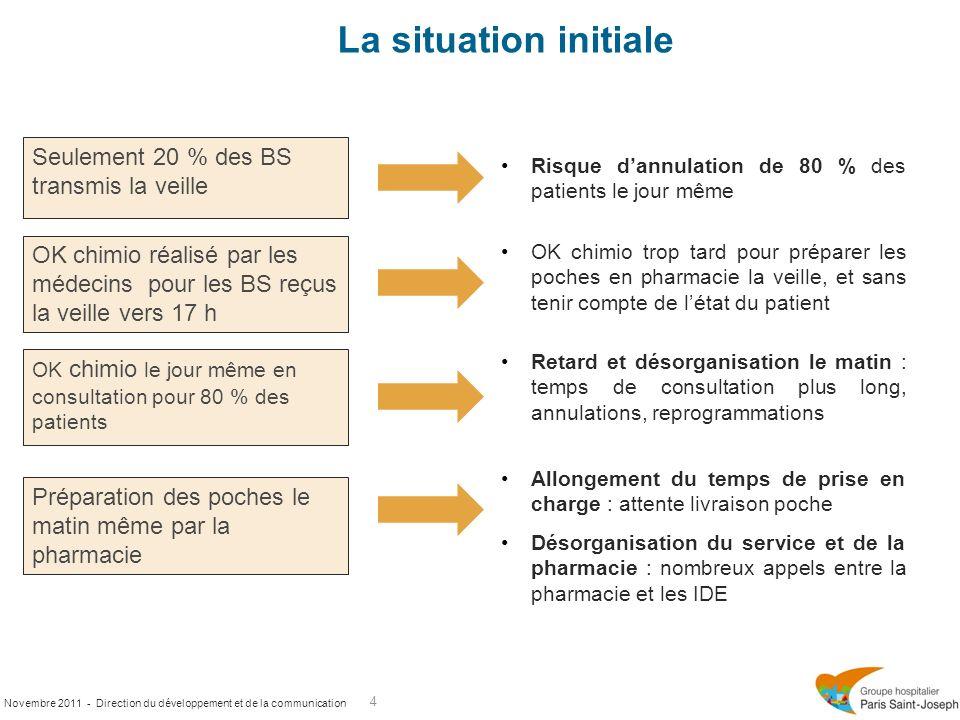 Novembre 2011 - Direction du développement et de la communication La situation initiale 4 Seulement 20 % des BS transmis la veille OK chimio réalisé p