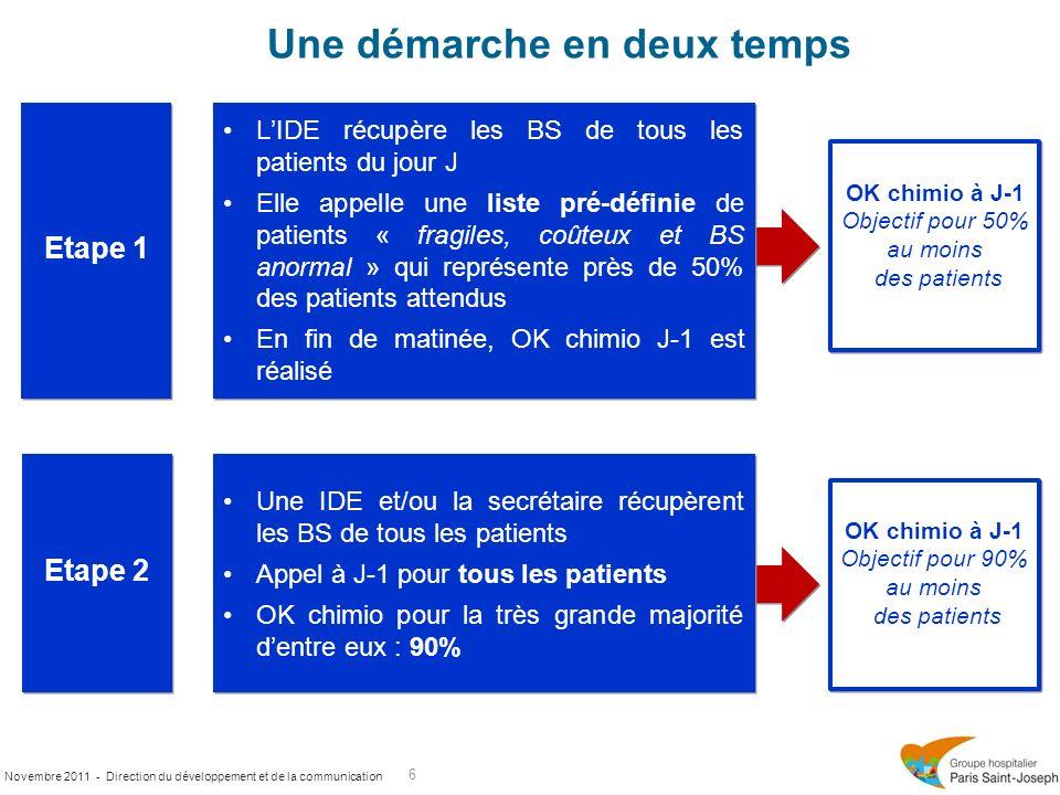 Novembre 2011 - Direction du développement et de la communication Une démarche en deux temps 6 Etape 1 Etape 2 Une IDE et/ou la secrétaire récupèrent