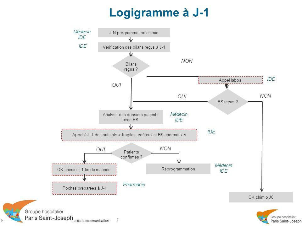 Novembre 2011 - Direction du développement et de la communication Logigramme à J0 8 OUI OK chimio la veille .