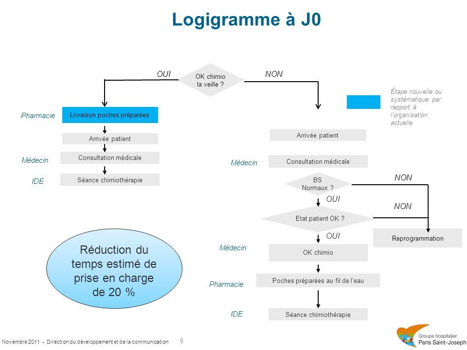 Novembre 2011 - Direction du développement et de la communication Logigramme à J0 8 OUI OK chimio la veille ? Reprogrammation OK chimio Arrivée patien