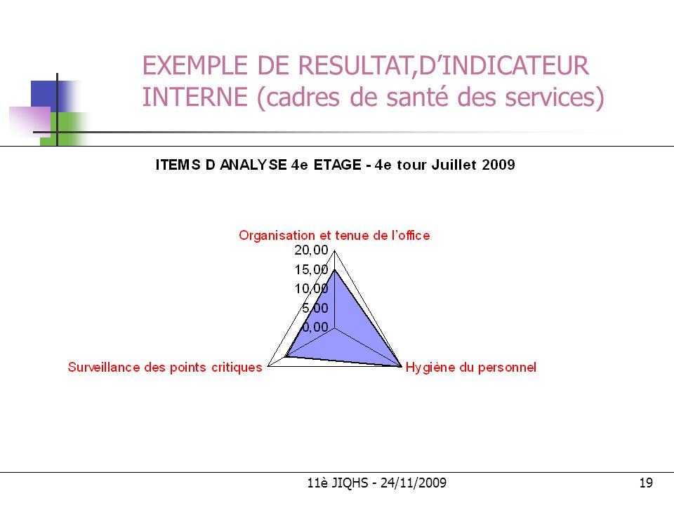 11è JIQHS - 24/11/200919 EXEMPLE DE RESULTAT,DINDICATEUR INTERNE (cadres de santé des services)