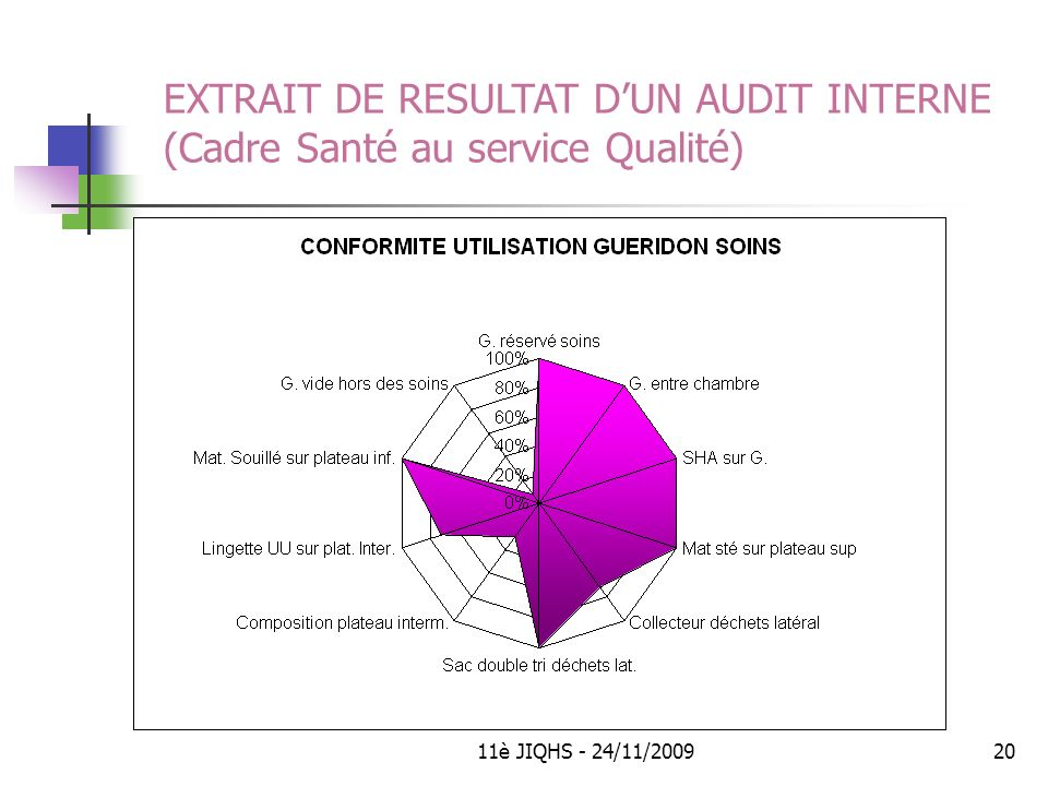 11è JIQHS - 24/11/200920 EXTRAIT DE RESULTAT DUN AUDIT INTERNE (Cadre Santé au service Qualité)