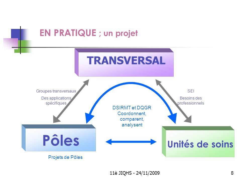 11è JIQHS - 24/11/20098 EN PRATIQUE ; un projet TRANSVERSAL Unités de soins Pôles DSIRMT et DQGR Coordonnent, comparent, analysent Projets de Pôles SEI Besoins des professionnels Groupes transversaux Des applications spécifiques