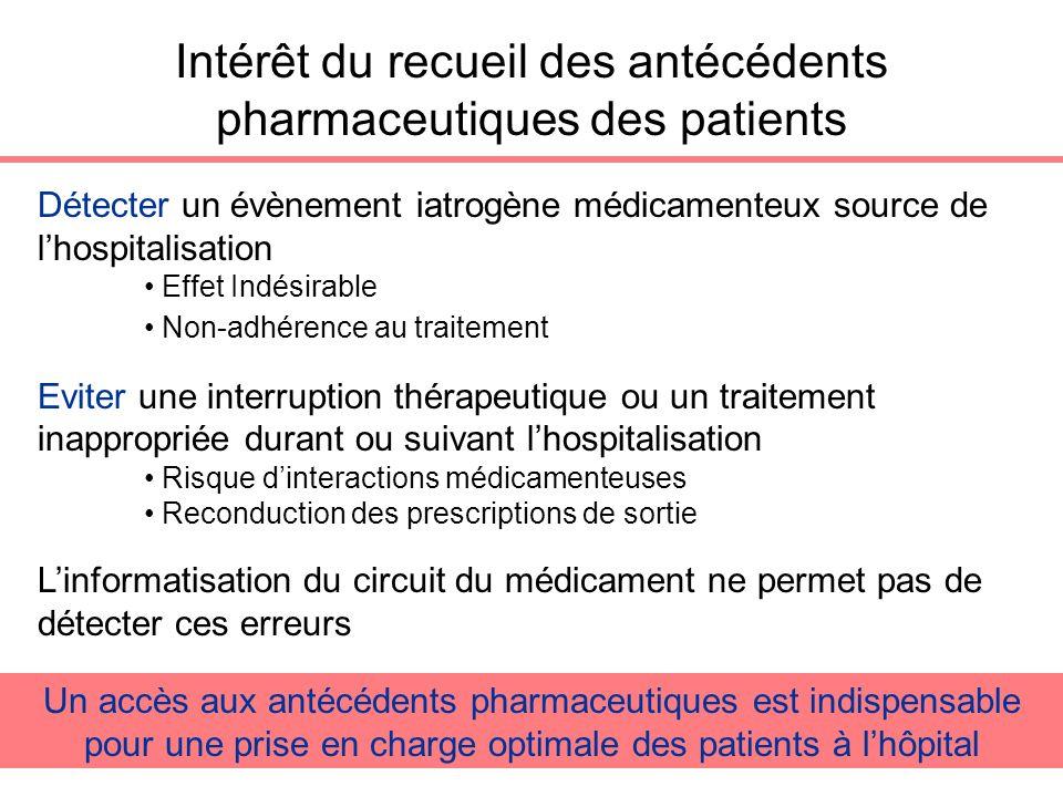 Détecter un évènement iatrogène médicamenteux source de lhospitalisation Effet Indésirable Non-adhérence au traitement Eviter une interruption thérape