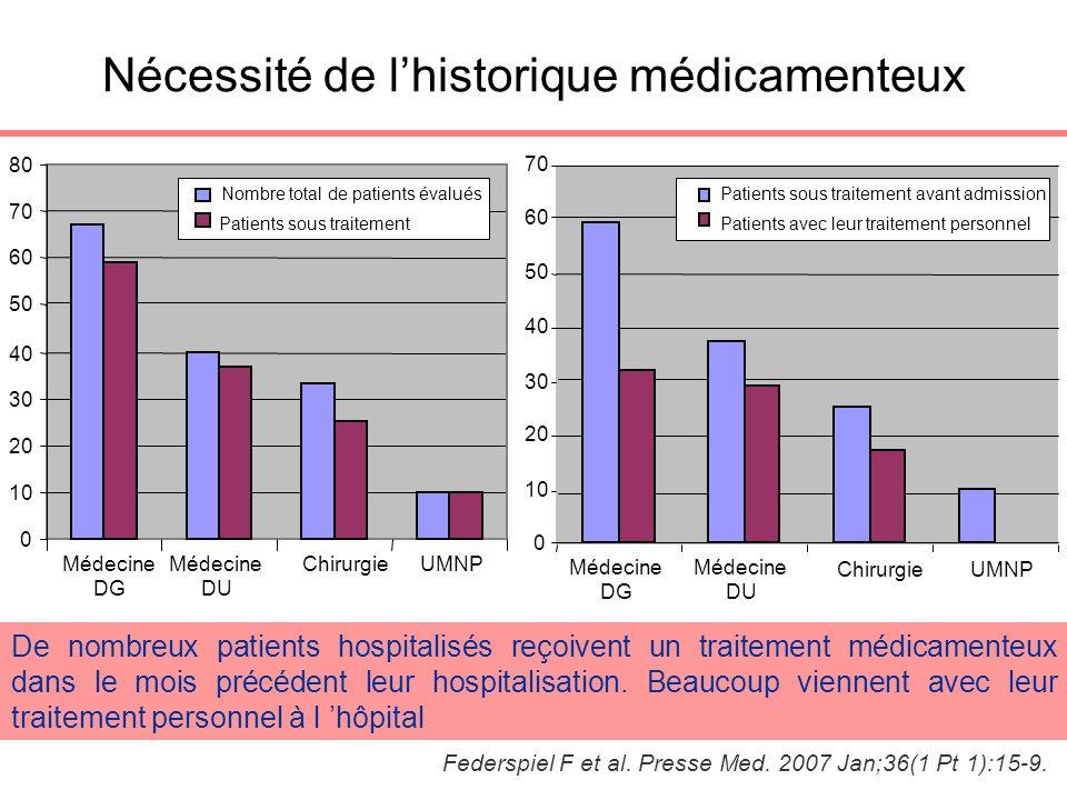 0 10 20 30 40 50 60 70 80 Médecine DG Médecine DU ChirurgieUMNP Nombre total de patients évalués Patients sous traitement 0 10 20 30 40 50 60 70 Médec