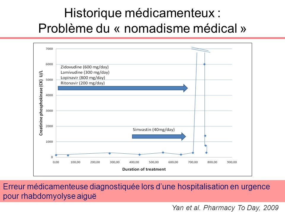 Historique médicamenteux : Problème du « nomadisme médical » Yan et al. Pharmacy To Day, 2009 Erreur médicamenteuse diagnostiquée lors dune hospitalis