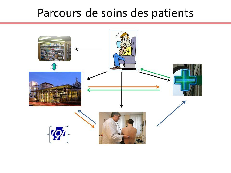 Parcours de soins des patients