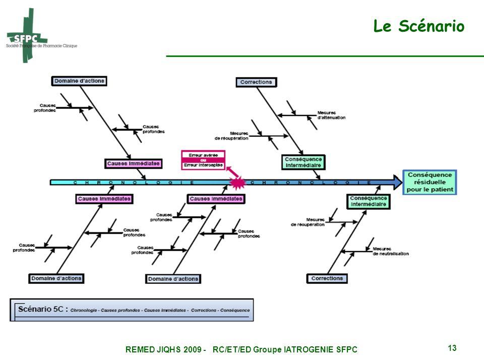 REMED JIQHS 2009 - RC/ET/ED Groupe IATROGENIE SFPC 13 Le Scénario