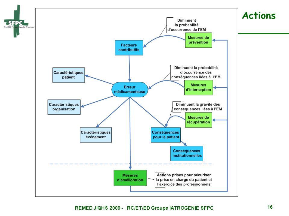 REMED JIQHS 2009 - RC/ET/ED Groupe IATROGENIE SFPC 16 Actions