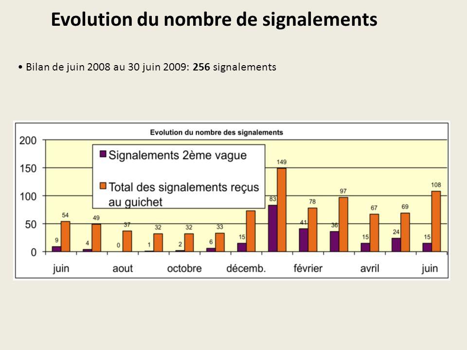 Evolution du nombre de signalements Bilan de juin 2008 au 30 juin 2009: 256 signalements