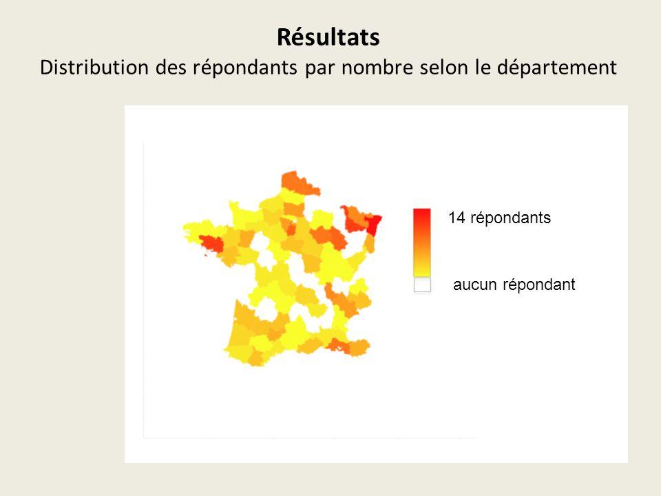 Résultats Distribution des répondants par nombre selon le département aucun répondant 14 répondants