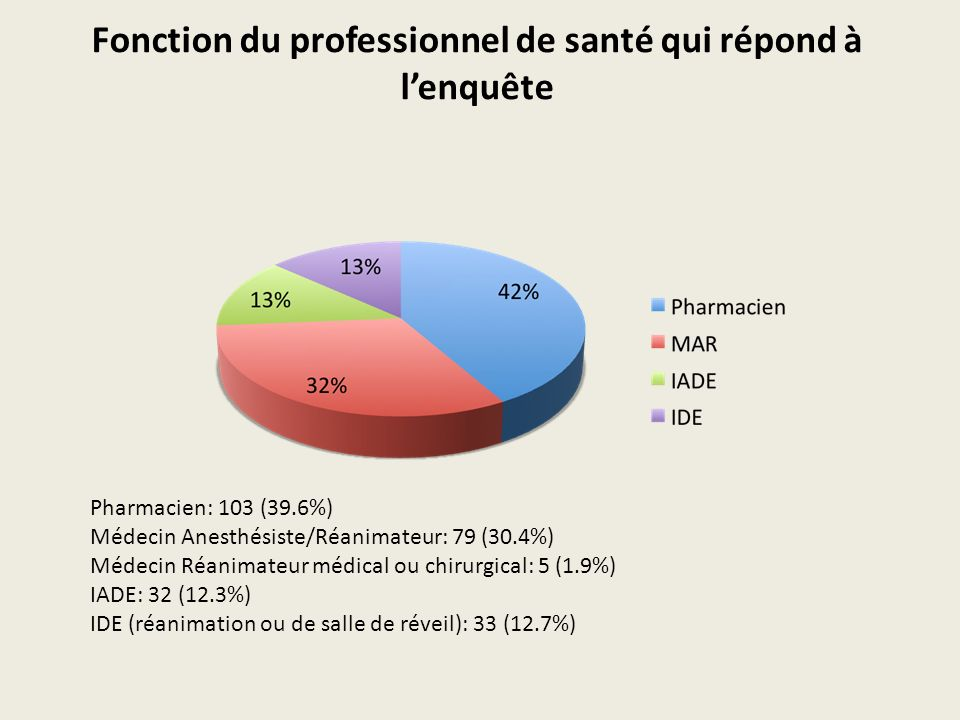 Fonction du professionnel de santé qui répond à lenquête Pharmacien: 103 (39.6%) Médecin Anesthésiste/Réanimateur: 79 (30.4%) Médecin Réanimateur médi