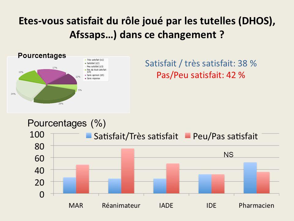 Etes-vous satisfait du rôle joué par les tutelles (DHOS), Afssaps…) dans ce changement ? Satisfait / très satisfait: 38 % Pas/Peu satisfait: 42 % Pour