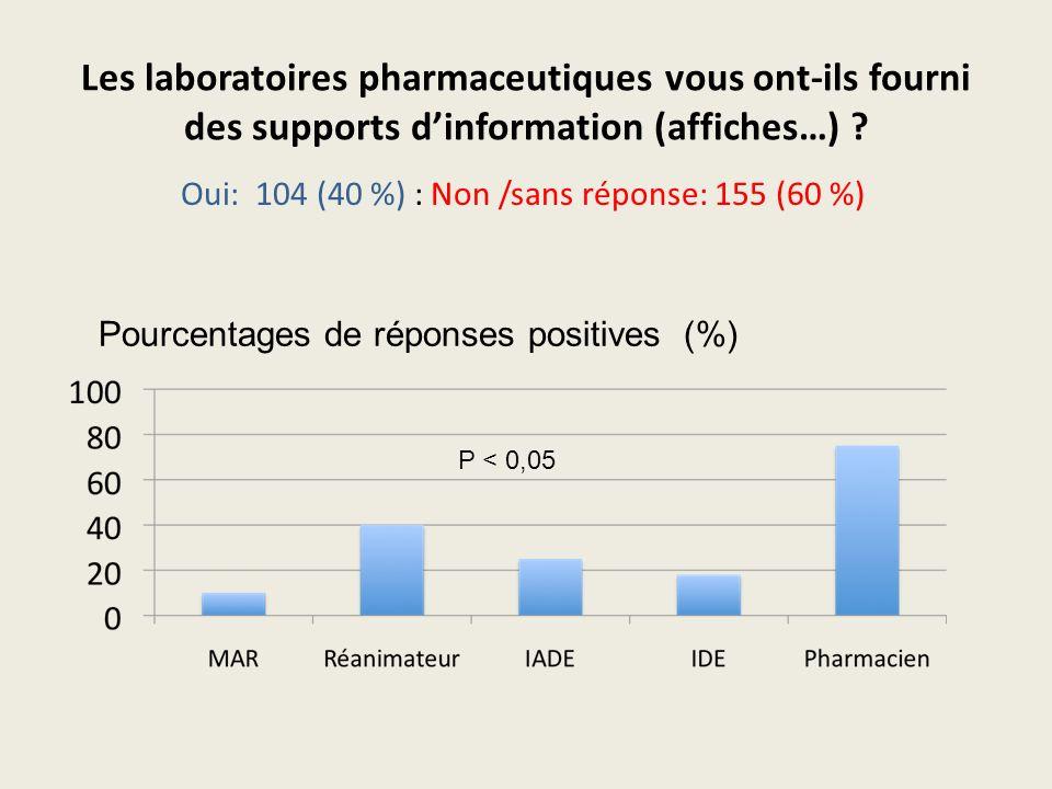Les laboratoires pharmaceutiques vous ont-ils fourni des supports dinformation (affiches…) ? Oui: 104 (40 %) : Non /sans réponse: 155 (60 %) Pourcenta