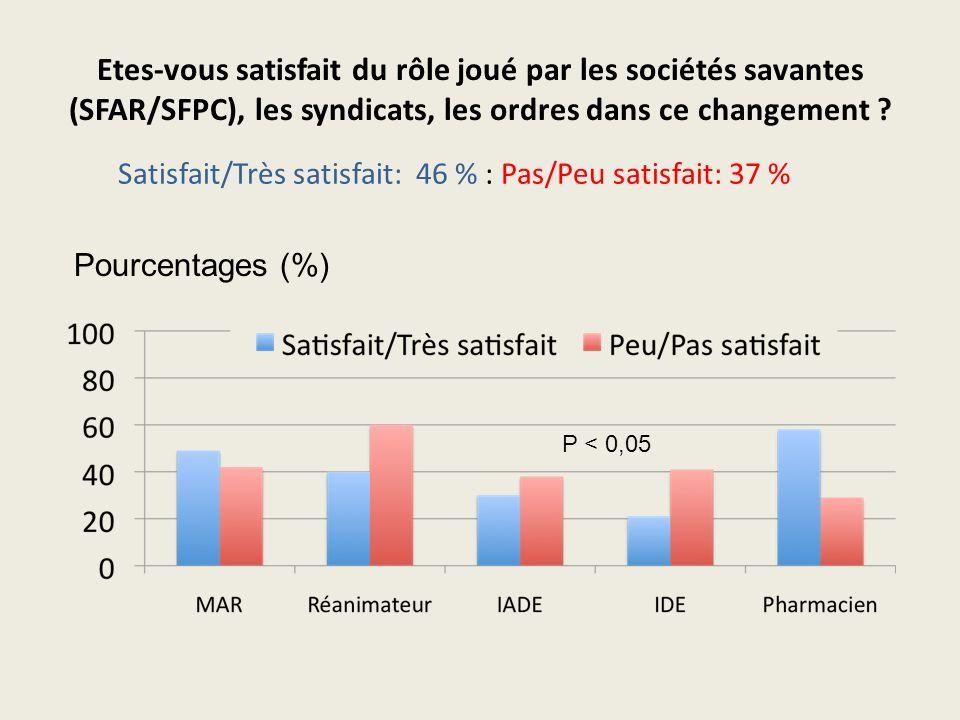 Etes-vous satisfait du rôle joué par les sociétés savantes (SFAR/SFPC), les syndicats, les ordres dans ce changement ? Satisfait/Très satisfait: 46 %