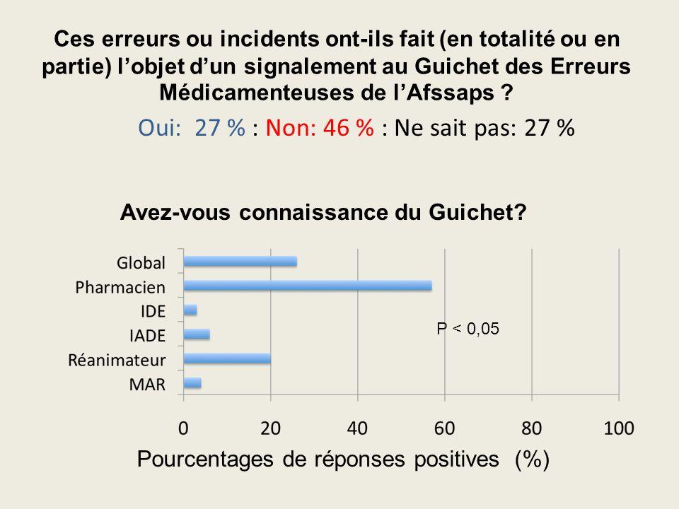 Ces erreurs ou incidents ont-ils fait (en totalité ou en partie) lobjet dun signalement au Guichet des Erreurs Médicamenteuses de lAfssaps ? Oui: 27 %