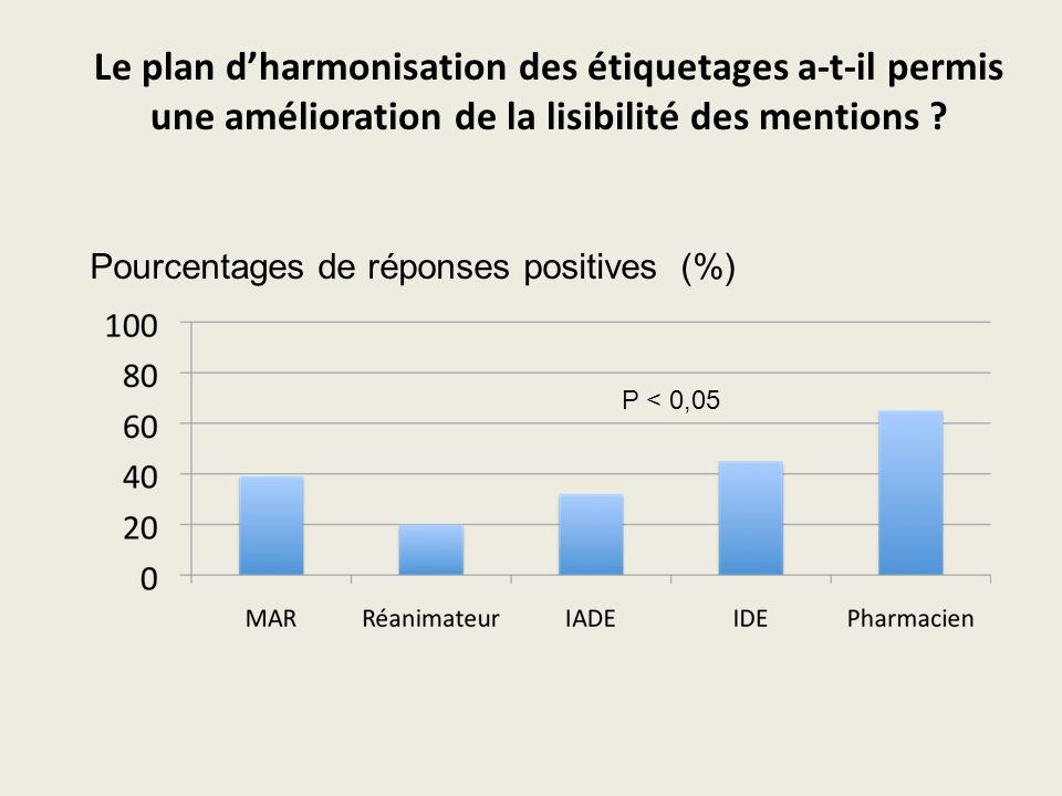 Pourcentages de réponses positives (%) P < 0,05 Le plan dharmonisation des étiquetages a-t-il permis une amélioration de la lisibilité des mentions ?