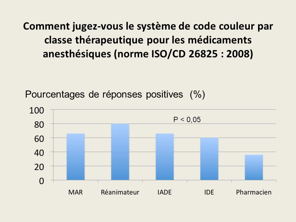 Comment jugez-vous le système de code couleur par classe thérapeutique pour les médicaments anesthésiques (norme ISO/CD 26825 : 2008) Pourcentages de