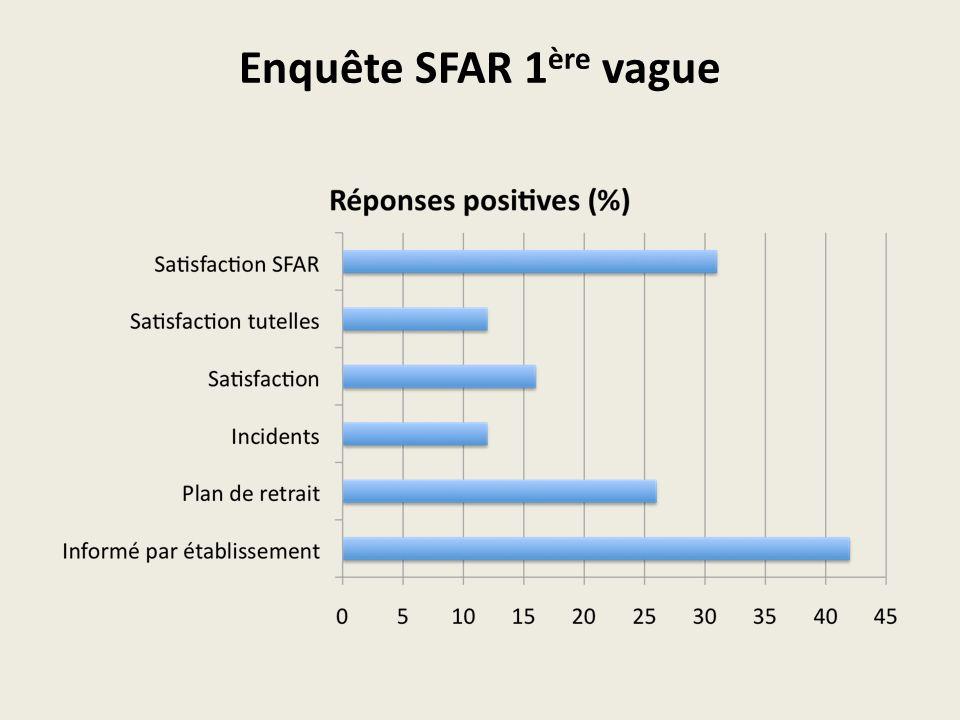 Enquête SFAR 1 ère vague