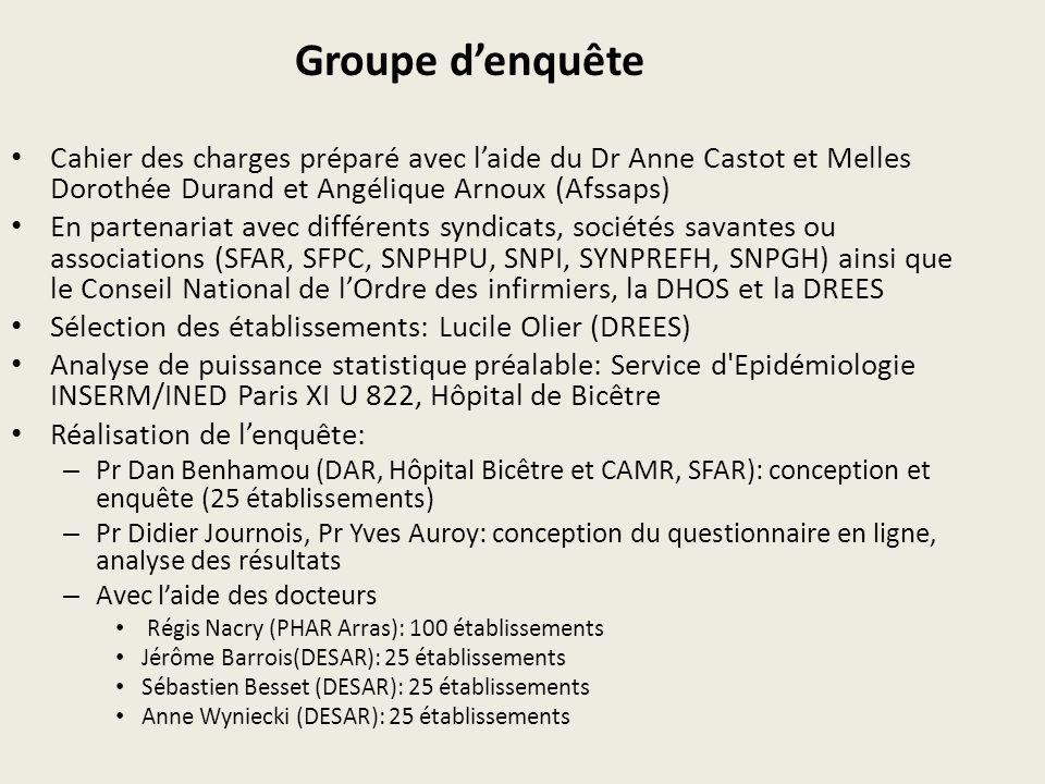 Groupe denquête Cahier des charges préparé avec laide du Dr Anne Castot et Melles Dorothée Durand et Angélique Arnoux (Afssaps) En partenariat avec di