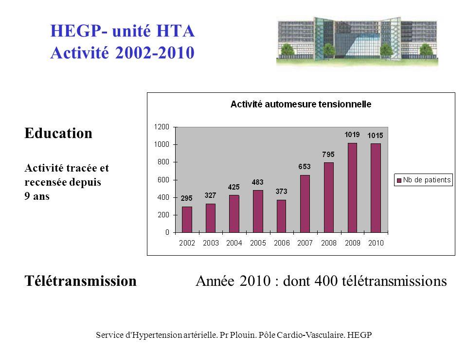 Service d'Hypertension artérielle. Pr Plouin. Pôle Cardio-Vasculaire. HEGP HEGP- unité HTA Activité 2002-2010 Education Activité tracée et recensée de