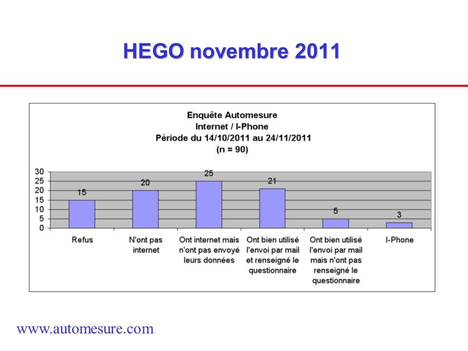 HEGO novembre 2011 www.automesure.com