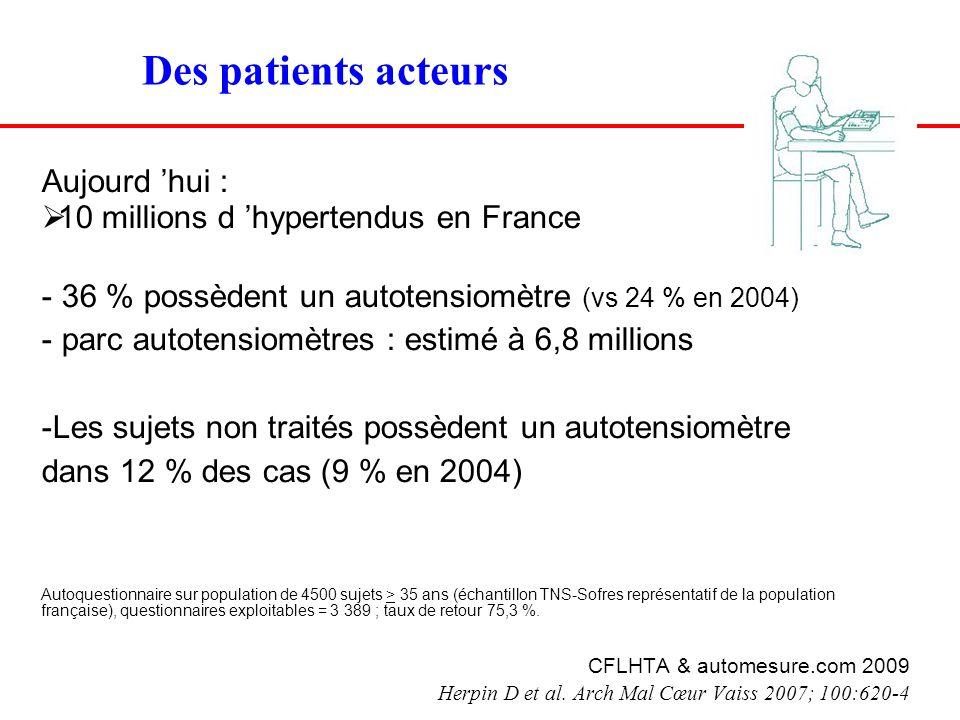 Des patients acteurs Aujourd hui : 10 millions d hypertendus en France - 36 % possèdent un autotensiomètre (vs 24 % en 2004) - parc autotensiomètres :