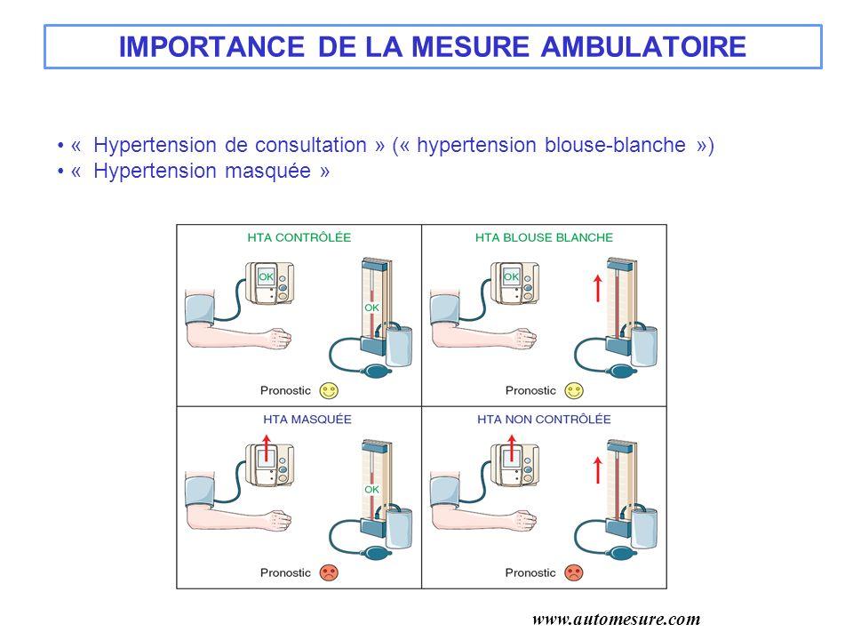 IMPORTANCE DE LA MESURE AMBULATOIRE « Hypertension de consultation » (« hypertension blouse-blanche ») « Hypertension masquée » www.automesure.com