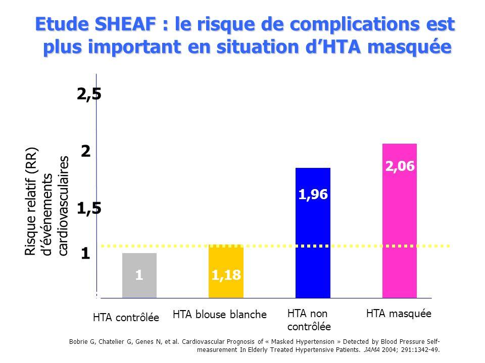 Etude SHEAF : le risque de complications est plus important en situation dHTA masquée 1 0,5 1 1,5 2 2,5 HTA contrôlée 1,18 HTA blouse blanche 1,96 HTA