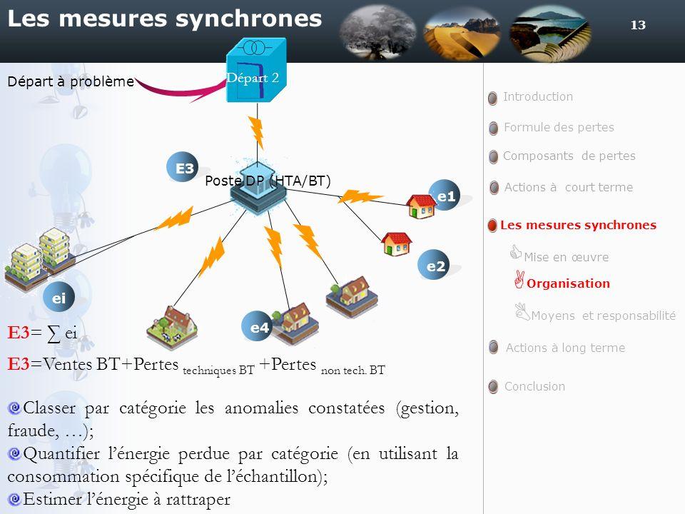 13 Les mesures synchrones Poste DP (HTA/BT) E3e1 E3= ei E3=Ventes BT+Pertes techniques BT +Pertes non tech. BT eie2e4 Départ 2 Départ à problème Intro