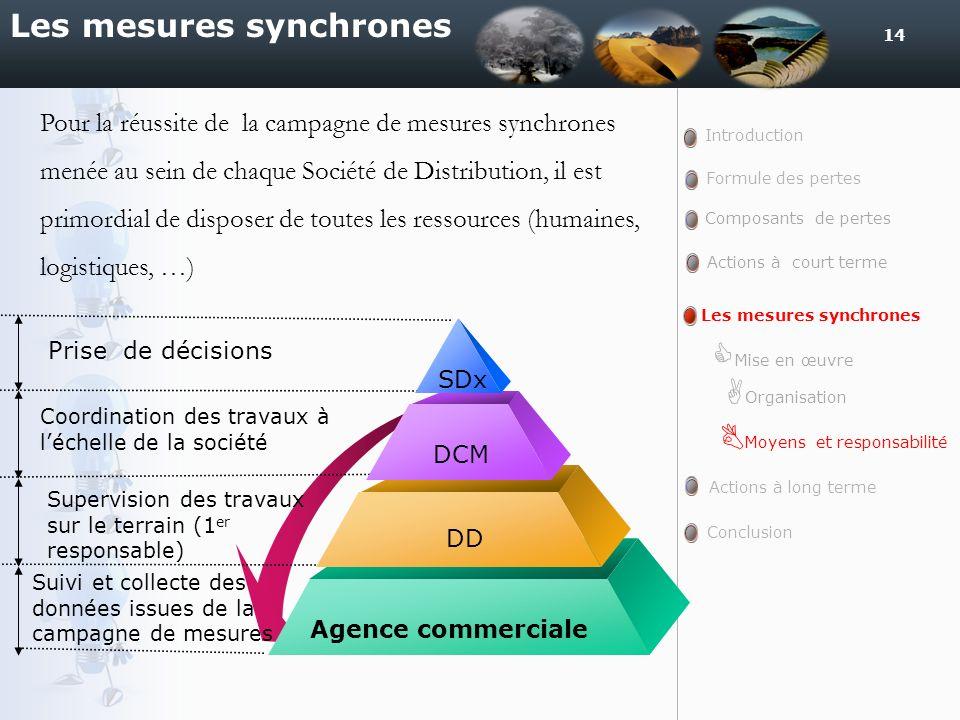 14 Les mesures synchrones Introduction Formule des pertes Actions à court terme Actions à long terme Conclusion Composants de pertes Les mesures synch