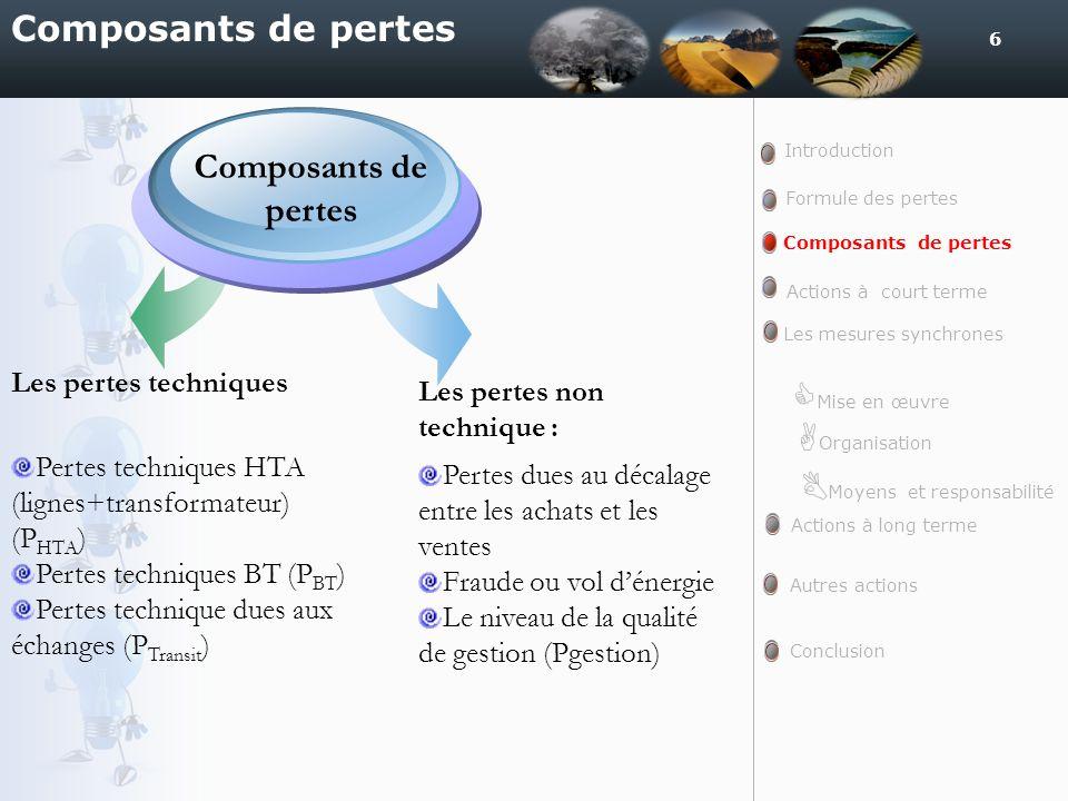 6 Composants de pertes Les pertes techniques Pertes techniques HTA (lignes+transformateur) (P HTA ) Pertes techniques BT (P BT ) Pertes technique dues
