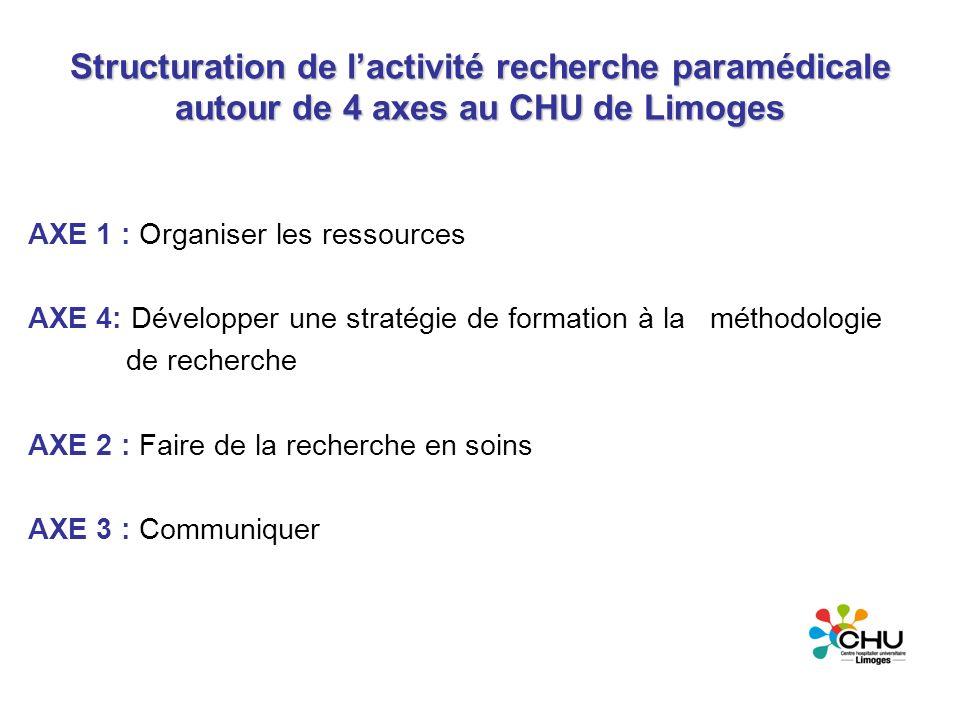 Structuration de lactivité recherche paramédicale autour de 4 axes au CHU de Limoges AXE 1 : Organiser les ressources AXE 4: Développer une stratégie