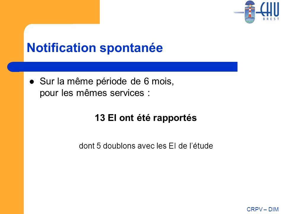 CRPV – DIM Notification spontanée Sur la même période de 6 mois, pour les mêmes services : 13 EI ont été rapportés dont 5 doublons avec les EI de létu