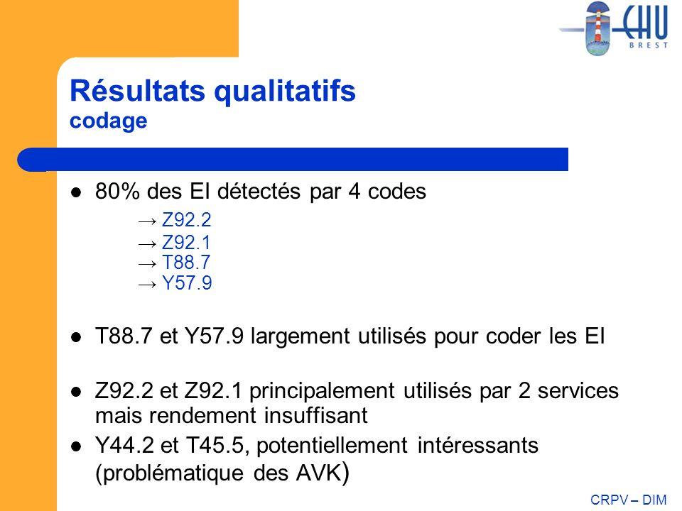 CRPV – DIM Résultats qualitatifs codage 80% des EI détectés par 4 codes Z92.2 Z92.1 T88.7 Y57.9 T88.7 et Y57.9 largement utilisés pour coder les EI Z9