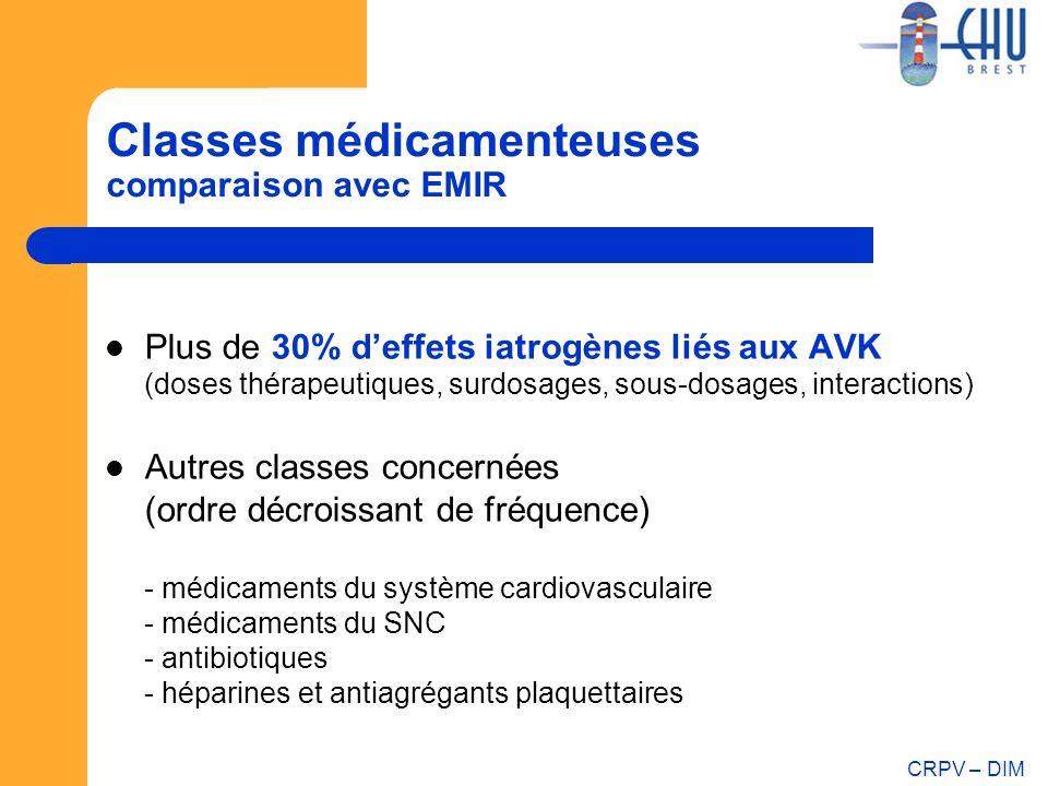 CRPV – DIM Classes médicamenteuses comparaison avec EMIR Plus de 30% deffets iatrogènes liés aux AVK (doses thérapeutiques, surdosages, sous-dosages,