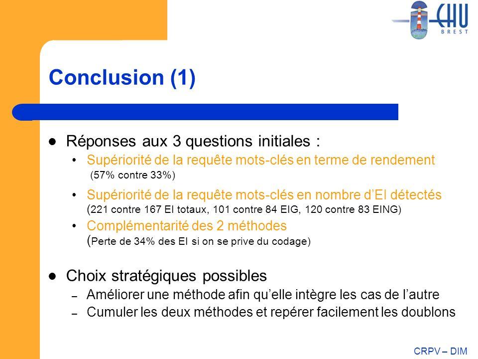 CRPV – DIM Conclusion (1) Réponses aux 3 questions initiales : Supériorité de la requête mots-clés en terme de rendement (57% contre 33%) Supériorité