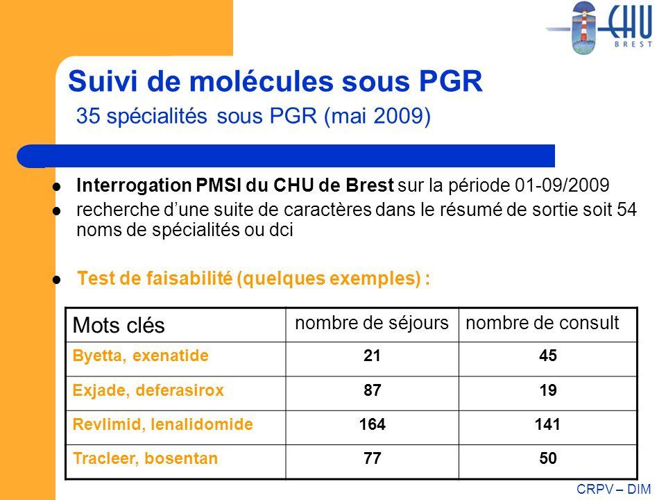 CRPV – DIM Suivi de molécules sous PGR 35 spécialités sous PGR (mai 2009) Interrogation PMSI du CHU de Brest sur la période 01-09/2009 recherche dune