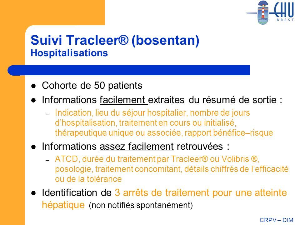CRPV – DIM Suivi Tracleer® (bosentan) Hospitalisations Cohorte de 50 patients Informations facilement extraites du résumé de sortie : – Indication, li