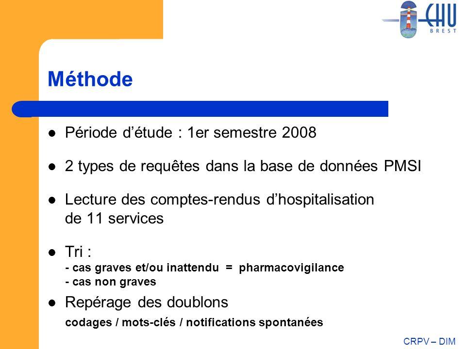 CRPV – DIM Méthode Période détude : 1er semestre 2008 2 types de requêtes dans la base de données PMSI Lecture des comptes-rendus dhospitalisation de