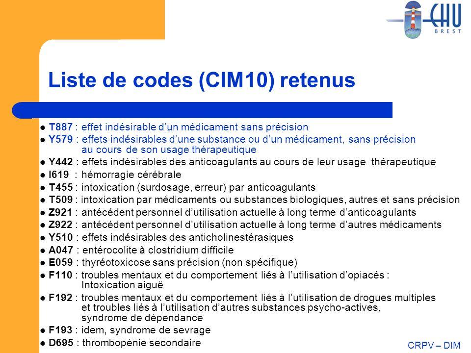 CRPV – DIM Liste de codes (CIM10) retenus T887 : effet indésirable dun médicament sans précision Y579 : effets indésirables dune substance ou dun médi