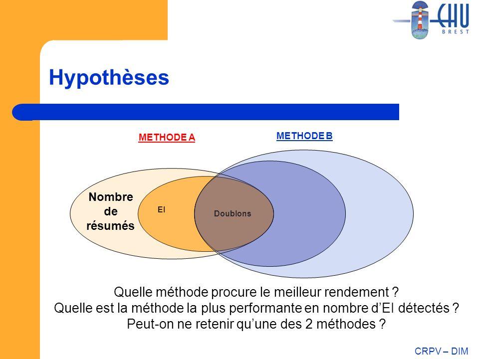 CRPV – DIM Hypothèses Doublons METHODE B METHODE A EI Quelle méthode procure le meilleur rendement ? Quelle est la méthode la plus performante en nomb