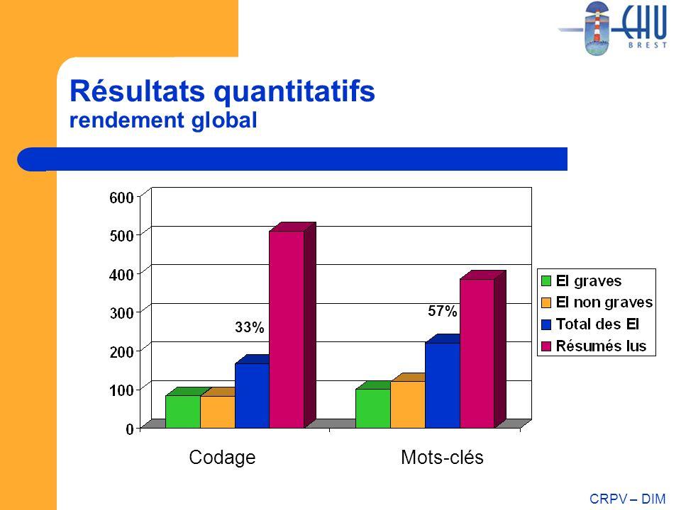CRPV – DIM Résultats quantitatifs rendement global CodageMots-clés 33% 57%