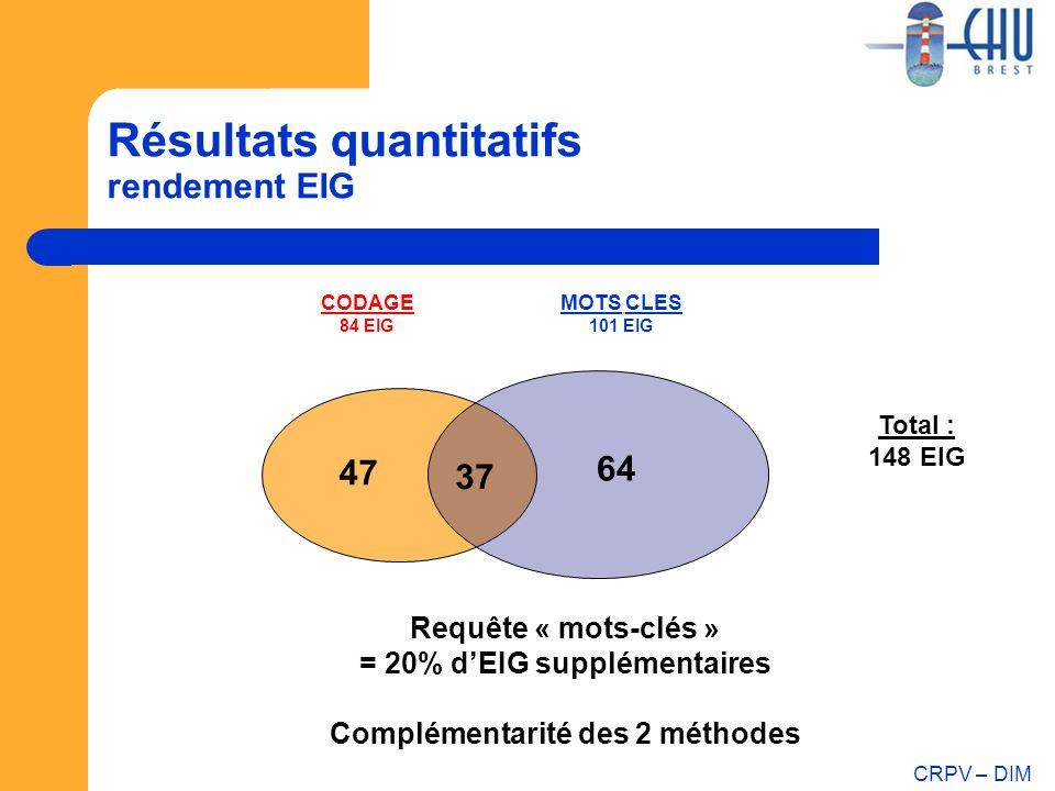CRPV – DIM Résultats quantitatifs rendement EIG 37 MOTS CLES 101 EIG CODAGE 84 EIG 64 47 Total : 148 EIG Requête « mots-clés » = 20% dEIG supplémentai