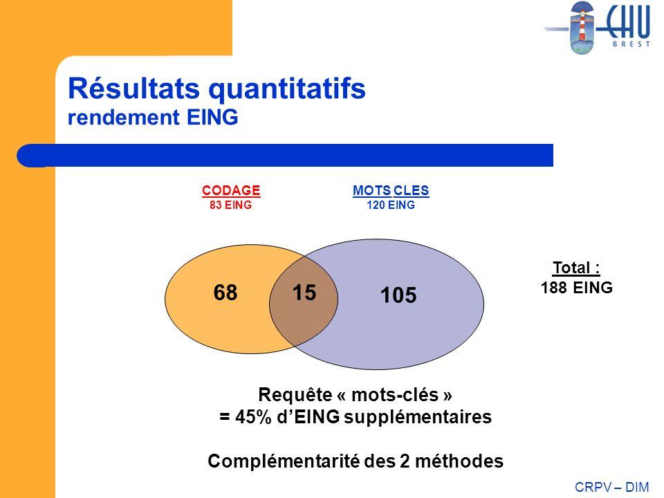 CRPV – DIM Résultats quantitatifs rendement EING 15 MOTS CLES 120 EING CODAGE 83 EING 105 68 Total : 188 EING Requête « mots-clés » = 45% dEING supplé