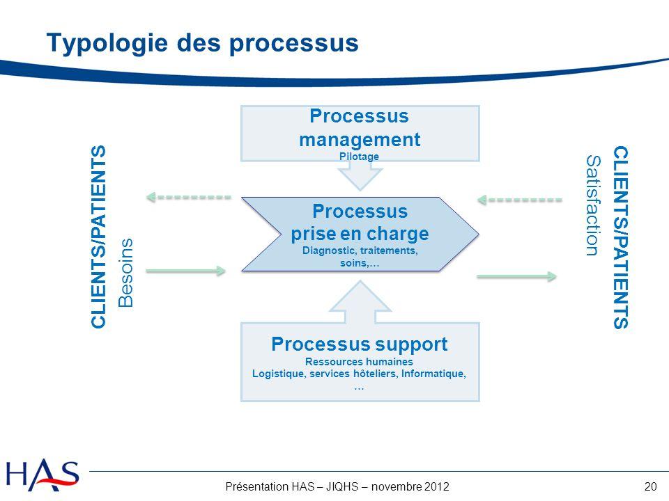 20Présentation HAS – JIQHS – novembre 2012 Typologie des processus Processus management Pilotage Processus support Ressources humaines Logistique, ser