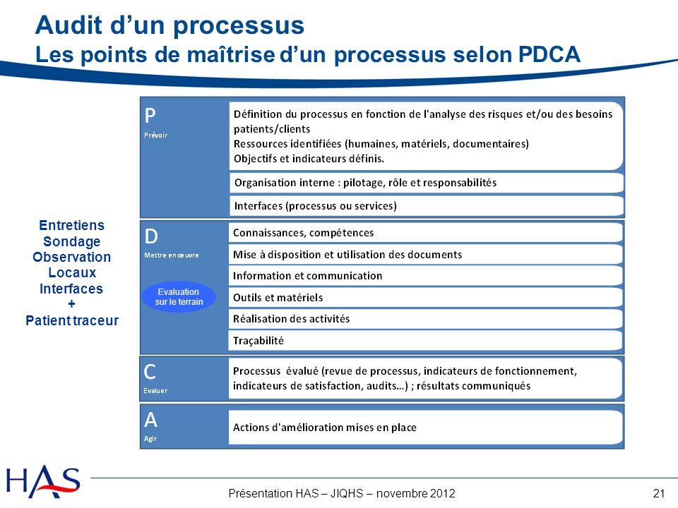 21Présentation HAS – JIQHS – novembre 2012 Audit dun processus Les points de maîtrise dun processus selon PDCA Entretiens Sondage Observation Locaux I